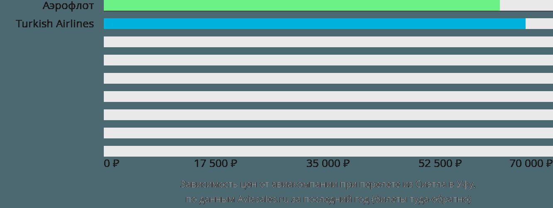 Динамика цен в зависимости от авиакомпании, совершающей перелет из Сиэтла в Уфу