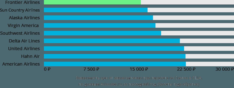 Динамика цен в зависимости от авиакомпании, совершающей перелёт из Сиэтла в США