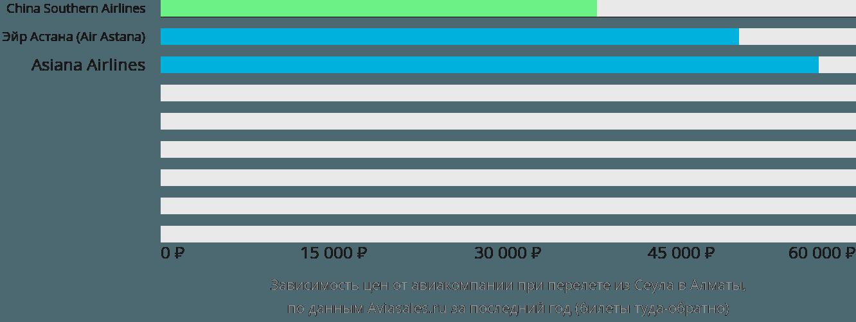 Динамика цен в зависимости от авиакомпании, совершающей перелет из Сеула в Алматы