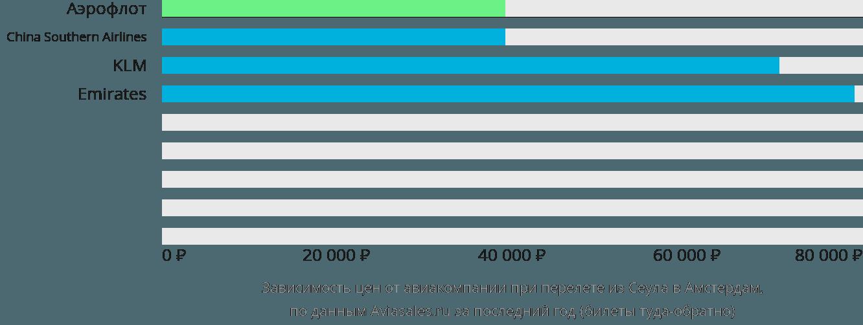 Динамика цен в зависимости от авиакомпании, совершающей перелет из Сеула в Амстердам