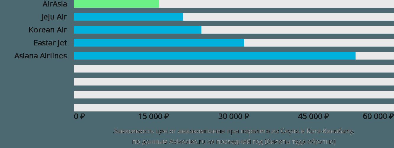 Динамика цен в зависимости от авиакомпании, совершающей перелет из Сеула в Кота-Кинабалу