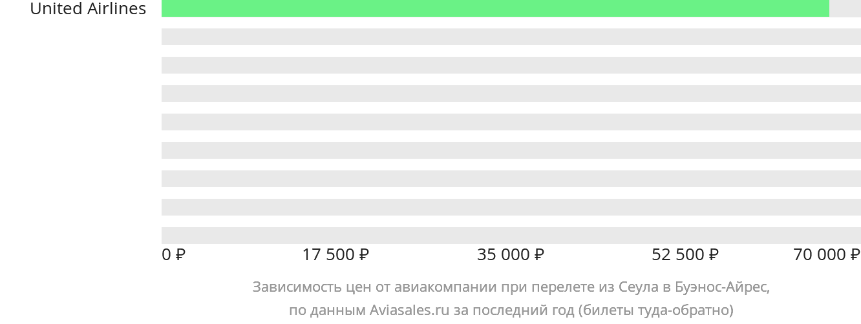 Динамика цен в зависимости от авиакомпании, совершающей перелет из Сеула в Буэнос-Айрес
