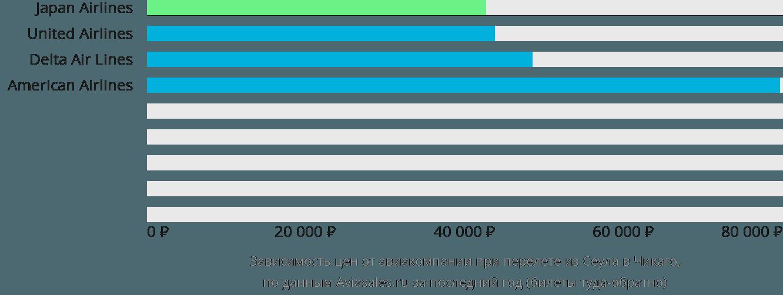 Динамика цен в зависимости от авиакомпании, совершающей перелет из Сеула в Чикаго