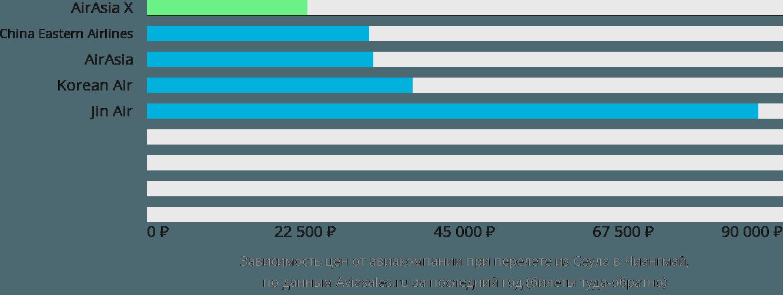 Динамика цен в зависимости от авиакомпании, совершающей перелет из Сеула в Чиангмай