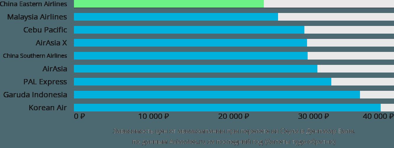 Динамика цен в зависимости от авиакомпании, совершающей перелет из Сеула в Денпасар Бали