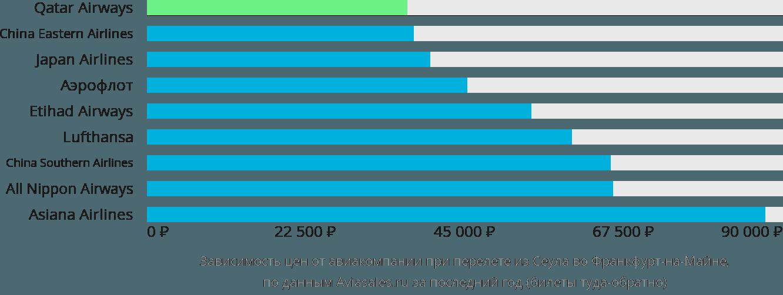Динамика цен в зависимости от авиакомпании, совершающей перелет из Сеула во Франкфурт-на-Майне