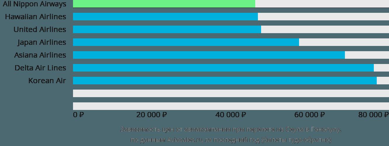 Динамика цен в зависимости от авиакомпании, совершающей перелет из Сеула в Гонолулу