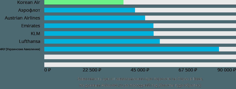 Динамика цен в зависимости от авиакомпании, совершающей перелет из Сеула в Киев