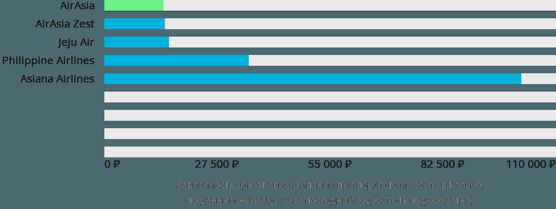 Динамика цен в зависимости от авиакомпании, совершающей перелет из Сеула в Калибо