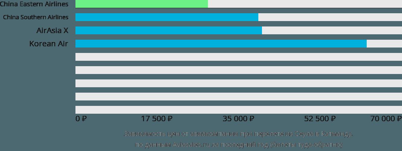 Динамика цен в зависимости от авиакомпании, совершающей перелет из Сеула в Катманду