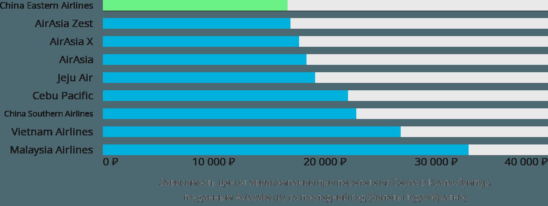 Динамика цен в зависимости от авиакомпании, совершающей перелет из Сеула в Куала-Лумпур