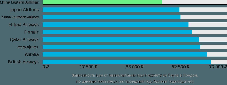 Динамика цен в зависимости от авиакомпании, совершающей перелет из Сеула в Лондон