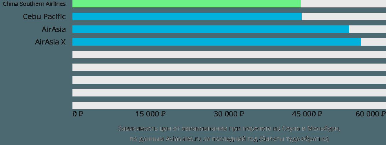 Динамика цен в зависимости от авиакомпании, совершающей перелет из Сеула в Мельбурн