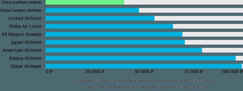 Динамика цен в зависимости от авиакомпании, совершающей перелет из Сеула в Нью-Йорк