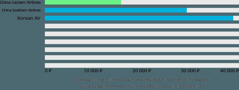 Динамика цен в зависимости от авиакомпании, совершающей перелет из Сеула в Сиемреап