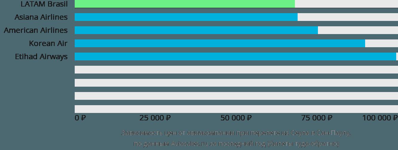 Динамика цен в зависимости от авиакомпании, совершающей перелет из Сеула в Сан-Паулу