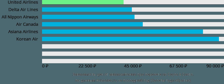 Динамика цен в зависимости от авиакомпании, совершающей перелет из Сеула в Сиэтл