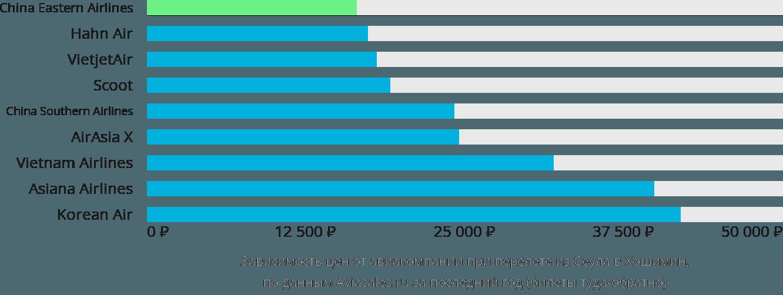Динамика цен в зависимости от авиакомпании, совершающей перелет из Сеула в Хошимин