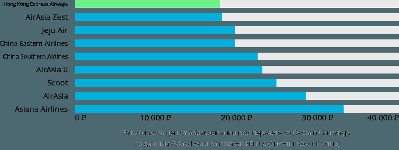 Динамика цен в зависимости от авиакомпании, совершающей перелет из Сеула в Сингапур