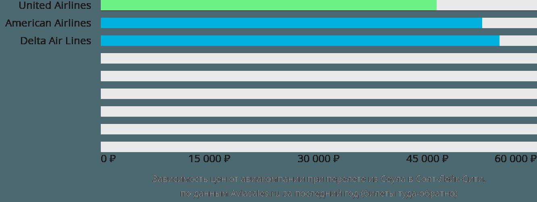 Динамика цен в зависимости от авиакомпании, совершающей перелет из Сеула в Солт-Лейк-Сити