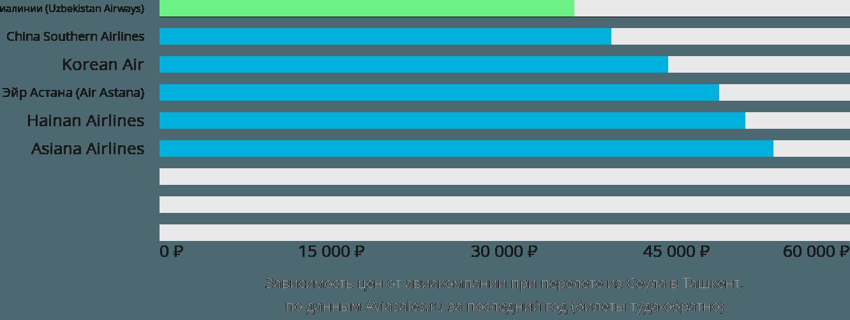 Динамика цен в зависимости от авиакомпании, совершающей перелет из Сеула в Ташкент