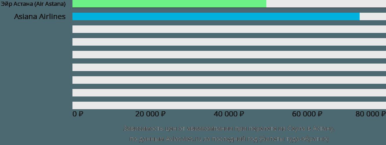Динамика цен в зависимости от авиакомпании, совершающей перелет из Сеула Нур-Султан (Астана)