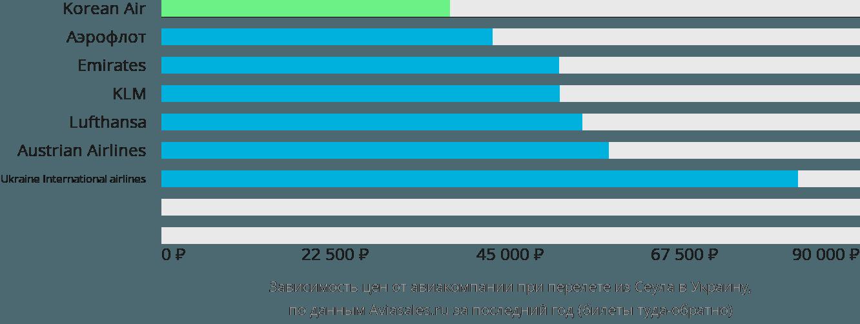 Динамика цен в зависимости от авиакомпании, совершающей перелёт из Сеула в Украину