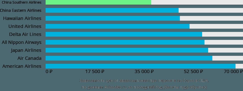 Динамика цен в зависимости от авиакомпании, совершающей перелет из Сеула в США