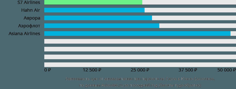 Динамика цен в зависимости от авиакомпании, совершающей перелет из Сеула в Южно-Сахалинск