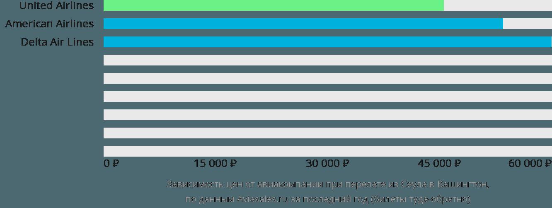 Динамика цен в зависимости от авиакомпании, совершающей перелет из Сеула в Вашингтон