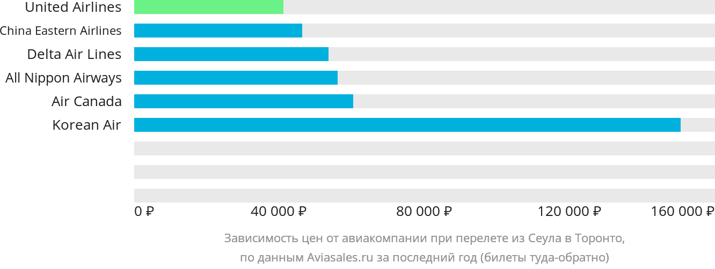 Динамика цен в зависимости от авиакомпании, совершающей перелет из Сеула в Торонто
