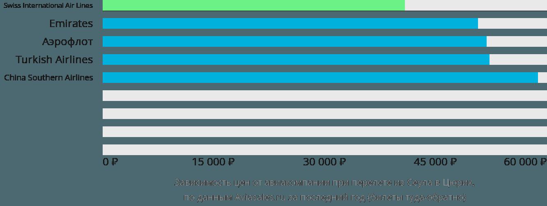 Динамика цен в зависимости от авиакомпании, совершающей перелет из Сеула в Цюрих