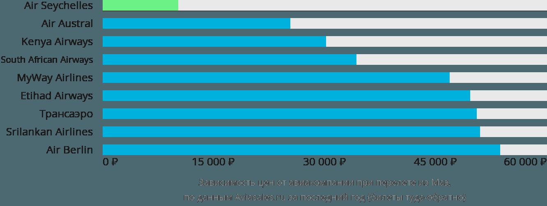 Динамика цен в зависимости от авиакомпании, совершающей перелет из Маэ