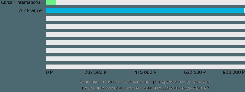 Динамика цен в зависимости от авиакомпании, совершающей перелет из Сен-Мартена