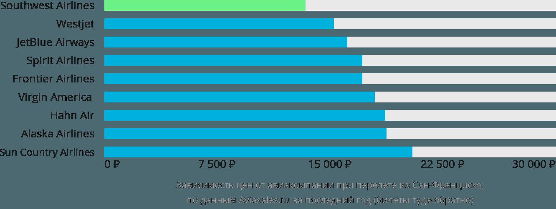 Динамика цен в зависимости от авиакомпании, совершающей перелет из Сан-Франциско