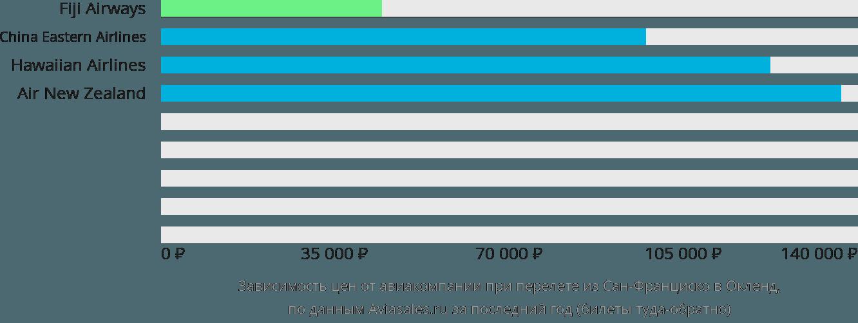 Динамика цен в зависимости от авиакомпании, совершающей перелет из Сан-Франциско в Окленд