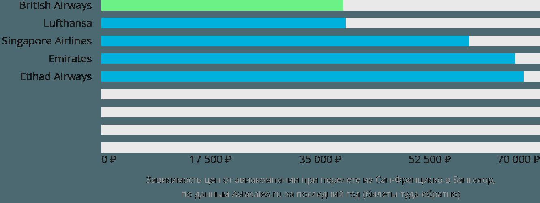Динамика цен в зависимости от авиакомпании, совершающей перелет из Сан-Франциско в Бангалор