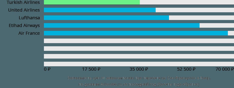 Динамика цен в зависимости от авиакомпании, совершающей перелет из Сан-Франциско в Каир