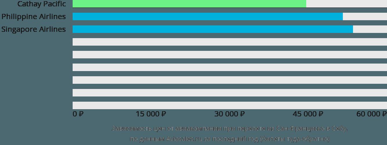 Динамика цен в зависимости от авиакомпании, совершающей перелет из Сан-Франциско в Себу