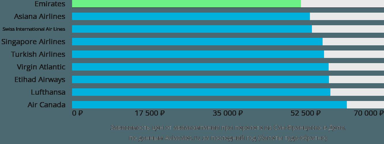Динамика цен в зависимости от авиакомпании, совершающей перелет из Сан-Франциско в Дели