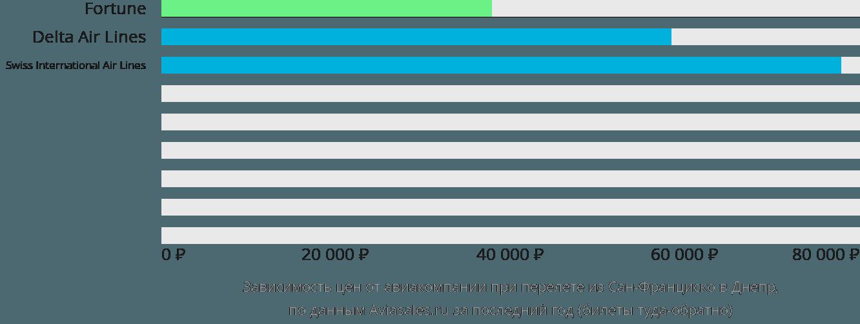 Динамика цен в зависимости от авиакомпании, совершающей перелет из Сан-Франциско в Днепр