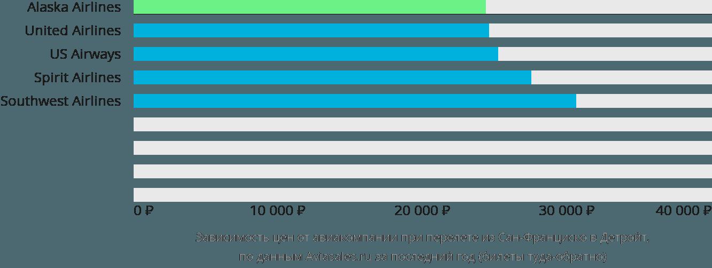 Динамика цен в зависимости от авиакомпании, совершающей перелет из Сан-Франциско в Детройт