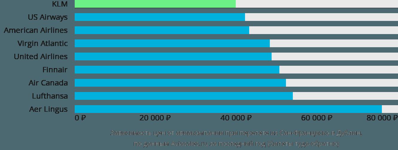 Динамика цен в зависимости от авиакомпании, совершающей перелет из Сан-Франциско в Дублин
