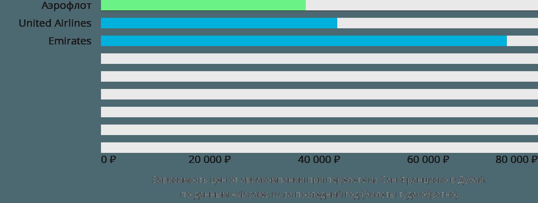 Динамика цен в зависимости от авиакомпании, совершающей перелет из Сан-Франциско в Дубай
