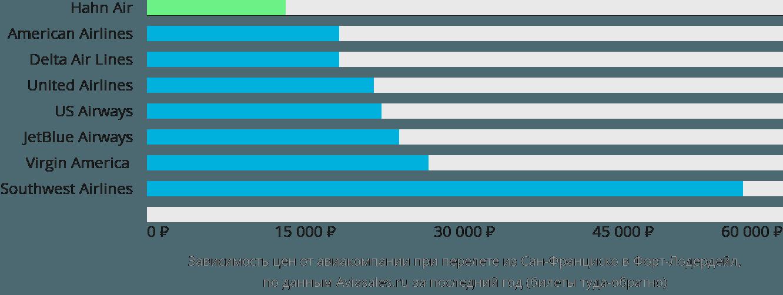 Динамика цен в зависимости от авиакомпании, совершающей перелет из Сан-Франциско в Форт-Лодердейл