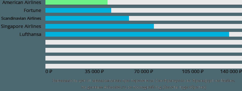 Динамика цен в зависимости от авиакомпании, совершающей перелет из Сан-Франциско во Франкфурт-на-Майне