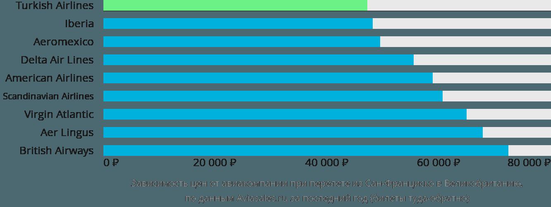 Динамика цен в зависимости от авиакомпании, совершающей перелет из Сан-Франциско в Великобританию