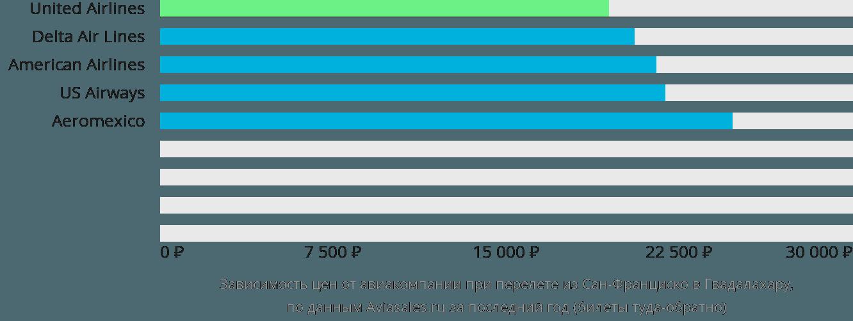 Динамика цен в зависимости от авиакомпании, совершающей перелет из Сан-Франциско в Гвадалахару