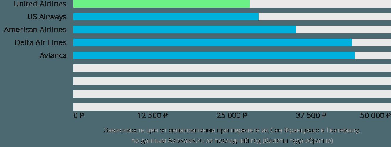 Динамика цен в зависимости от авиакомпании, совершающей перелет из Сан-Франциско в Гватемалу