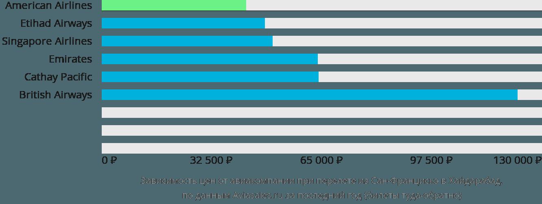 Динамика цен в зависимости от авиакомпании, совершающей перелет из Сан-Франциско в Хайдарабад